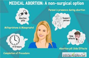 Emergency Contraceptive Pills and Abortion pills are not the same